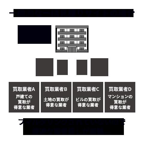 一般的な不動産一括査定サイトの見積方法
